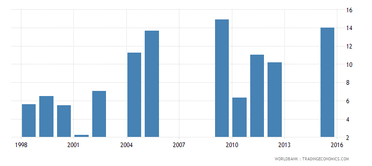 chad drop out rate from grade 2 of primary education male percent wb data