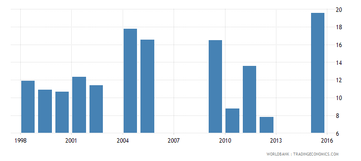 chad drop out rate from grade 3 of primary education female percent wb data