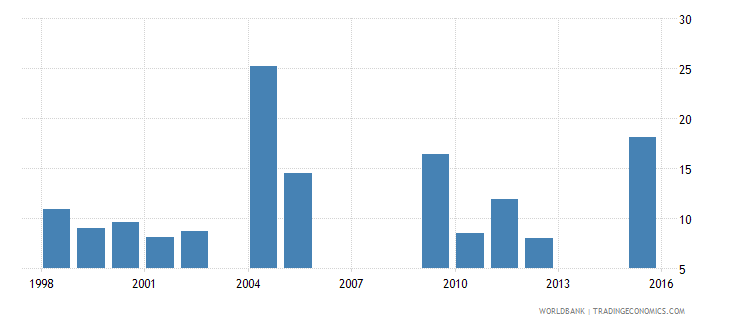 chad drop out rate from grade 3 of primary education male percent wb data