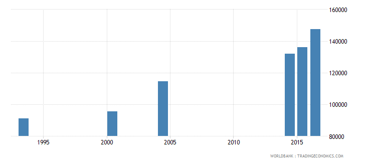 chad elderly illiterate population 65 years male number wb data