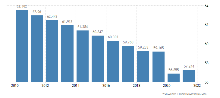 chad employment to population ratio 15 plus  total percent wb data