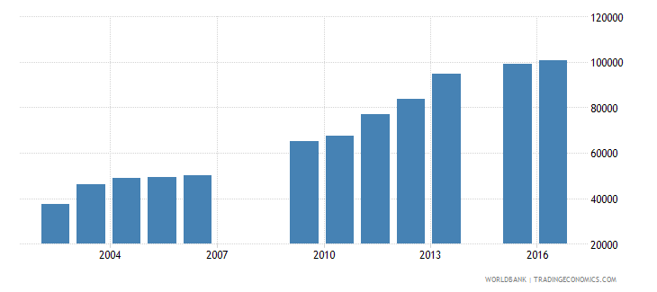 chad enrolment in grade 5 of primary education female number wb data