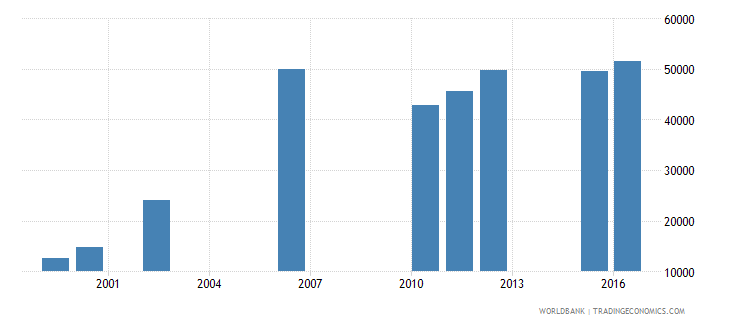 chad enrolment in lower secondary education private institutions both sexes number wb data