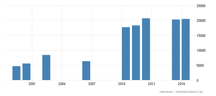 chad enrolment in lower secondary education private institutions female number wb data