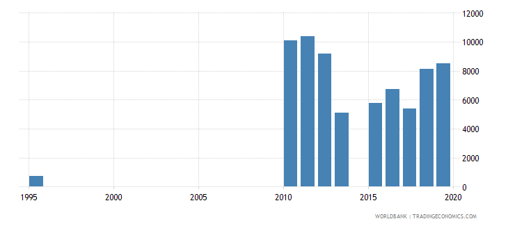 chad enrolment in pre primary education female number wb data