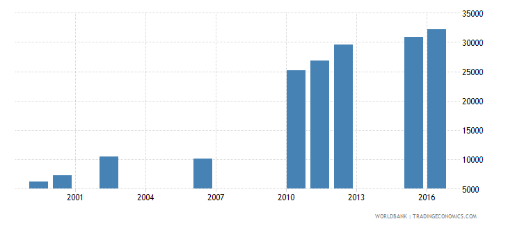 chad enrolment in secondary education private institutions female number wb data