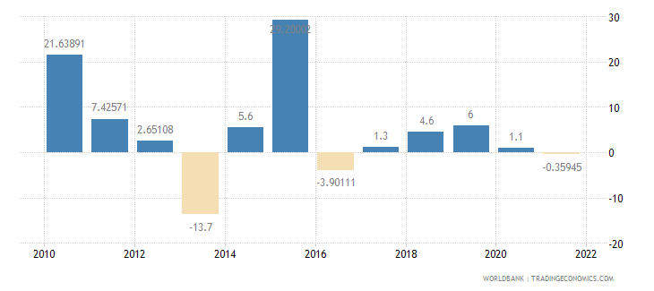 chad exports of goods and services annual percent growth wb data