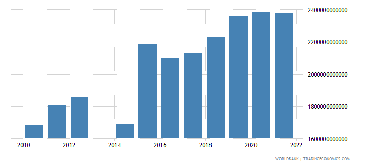chad exports of goods and services constant lcu wb data