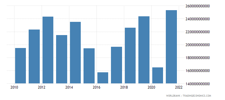 chad exports of goods and services current lcu wb data