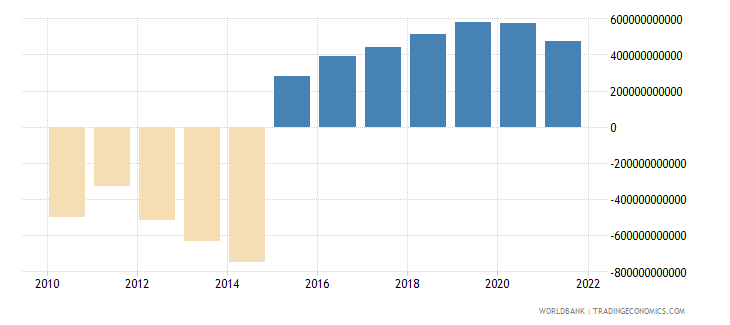 chad external balance on goods and services constant lcu wb data