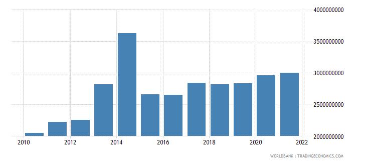 chad external debt stocks long term dod us dollar wb data