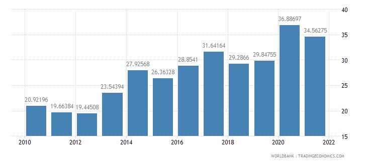 chad external debt stocks percent of gni wb data