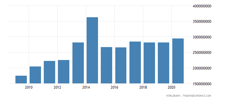 chad external debt stocks public and publicly guaranteed ppg dod us dollar wb data