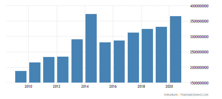chad external debt stocks total dod us dollar wb data