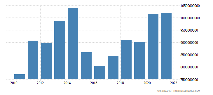 chad final consumption expenditure us dollar wb data