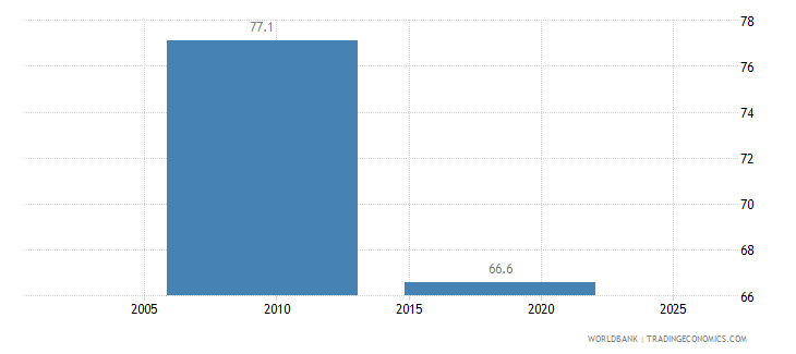 chad firms formally registered when operations started percent of firms wb data