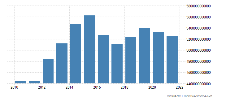 chad gdp constant lcu wb data