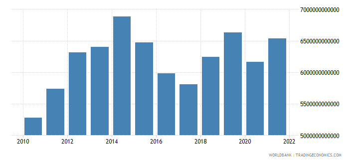 chad gdp current lcu wb data