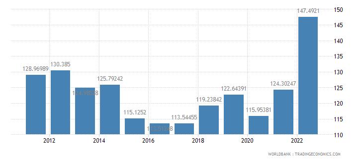 chad gdp deflator base year varies by country wb data
