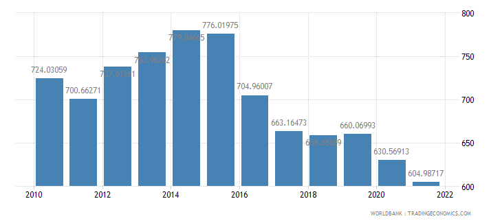 chad gdp per capita constant 2000 us dollar wb data