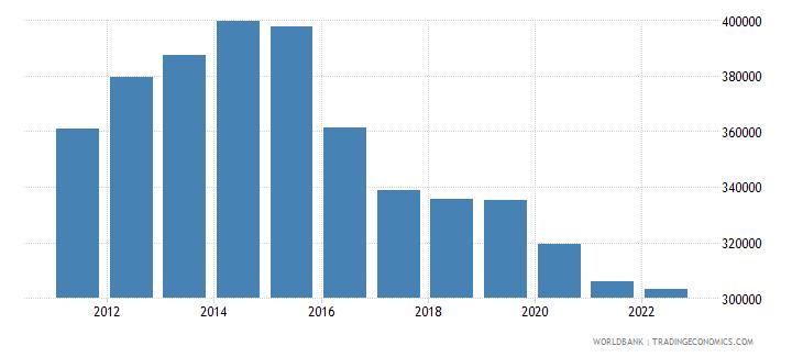chad gdp per capita constant lcu wb data
