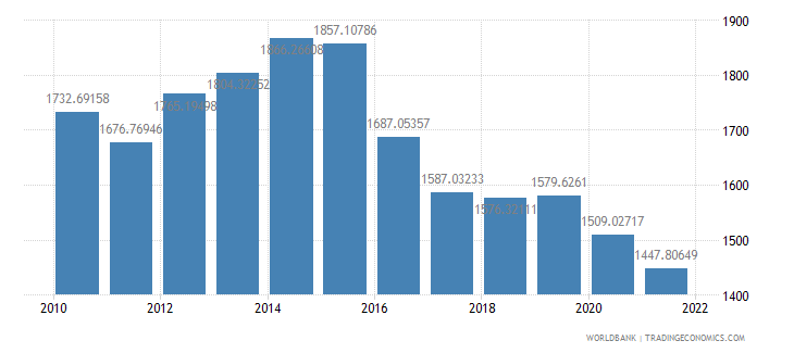 chad gdp per capita ppp constant 2005 international dollar wb data