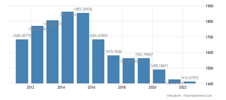 chad gdp per capita ppp constant 2005 international dollar wb data