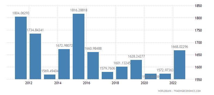 chad gdp per capita ppp us dollar wb data