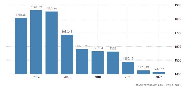 Chad GDP per capita PPP