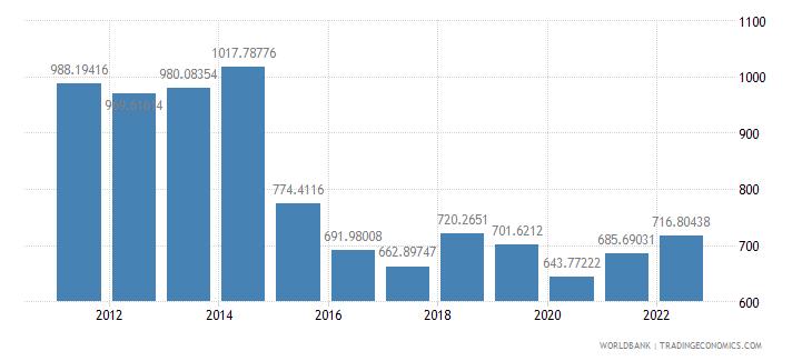 chad gdp per capita us dollar wb data