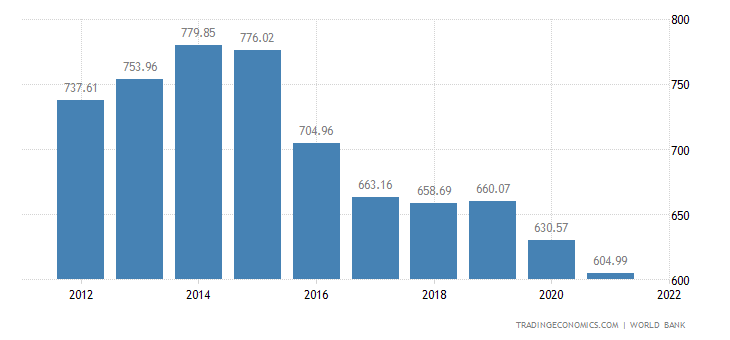 Chad GDP per capita
