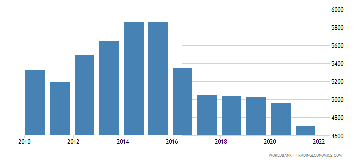 chad gdp per person employed constant 1990 ppp $ wb data