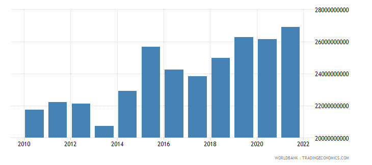 chad gdp ppp us dollar wb data