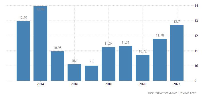 Chad GDP