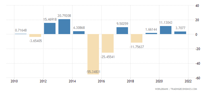 chad general government final consumption expenditure annual percent growth wb data