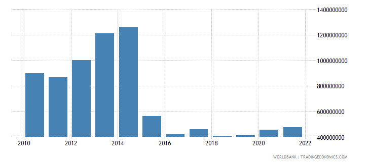 chad general government final consumption expenditure constant 2000 us dollar wb data