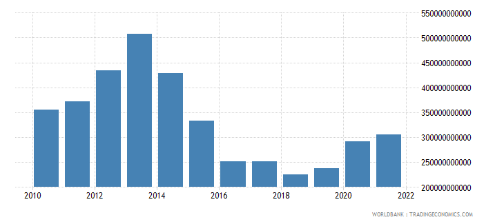 chad general government final consumption expenditure current lcu wb data