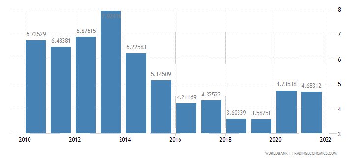 chad general government final consumption expenditure percent of gdp wb data