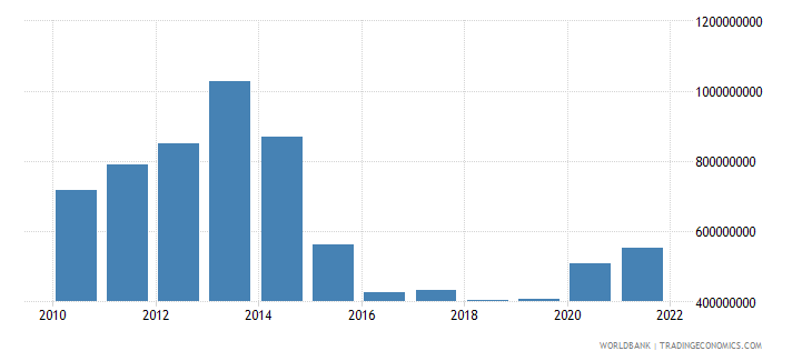 chad general government final consumption expenditure us dollar wb data