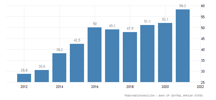 Chad Government Debt to GDP