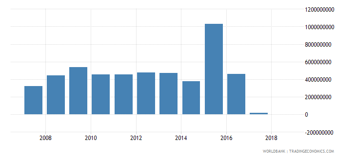 chad grants excluding technical cooperation us dollar wb data