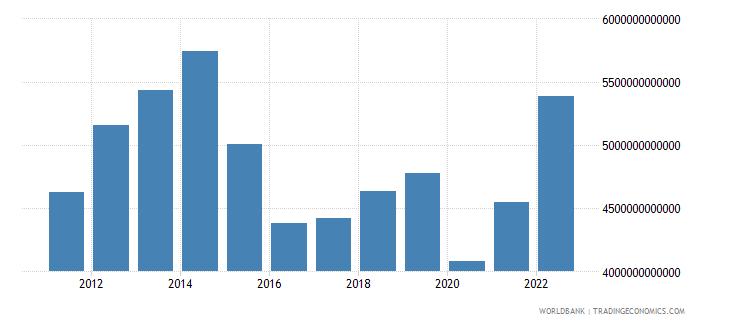 chad gross domestic income constant lcu wb data