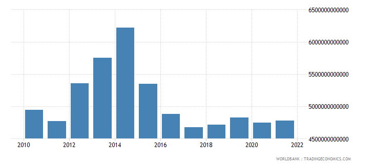 chad gross national expenditure constant lcu wb data