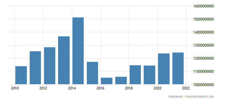 chad gross national expenditure us dollar wb data