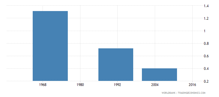 chad hospital beds per 1 000 people wb data
