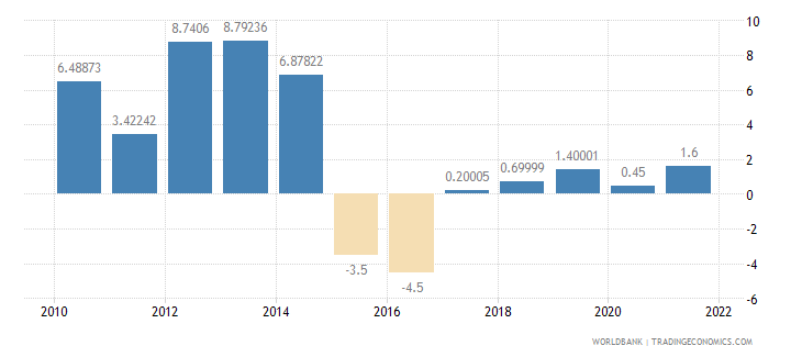 chad household final consumption expenditure annual percent growth wb data