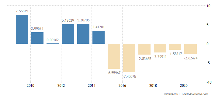 chad household final consumption expenditure per capita growth annual percent wb data