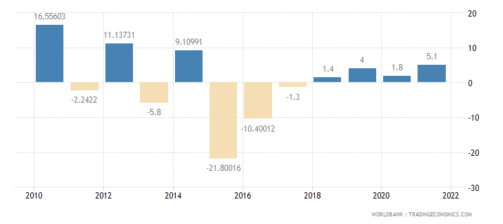 chad imports of goods and services annual percent growth wb data