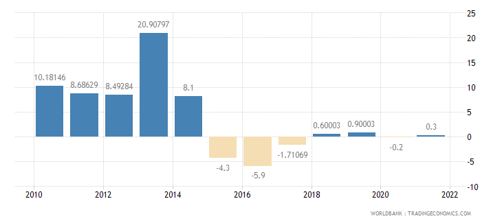 chad industry value added annual percent growth wb data