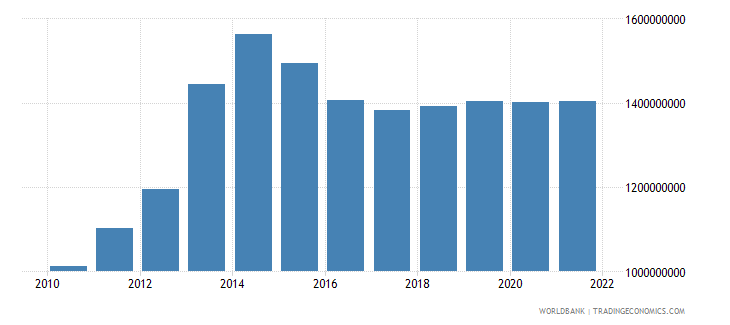 chad industry value added constant 2000 us dollar wb data